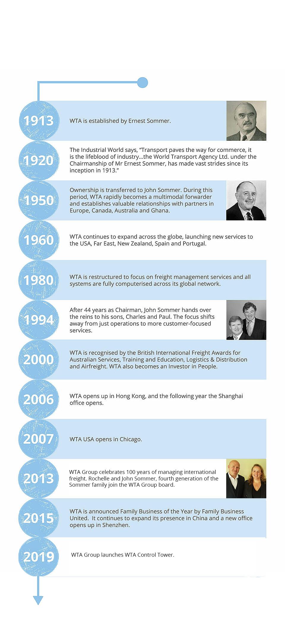 WTA-Heritage-Timeline