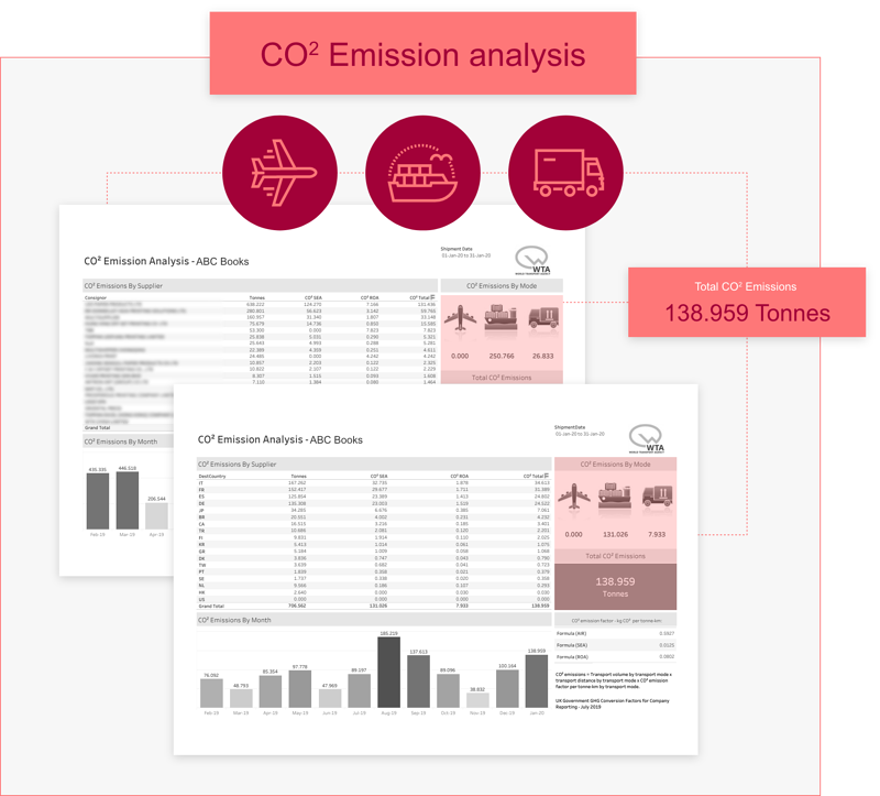Co2 Emission Analysis - WTA